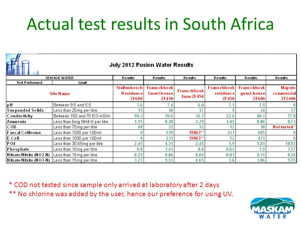 Actual test results in South Africa * COD not tested since sample only arrived at laboratory after 2 days ** No chlorine was added by the user, hence
