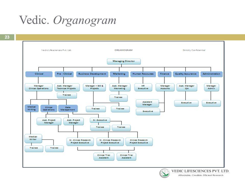 Vedic. Organogram 23