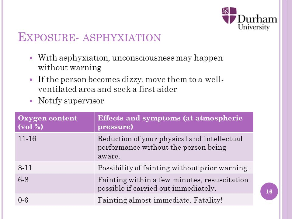 E XPOSURE - ASPHYXIATION With asphyxiation, unconsciousness may happen without warning If the person becomes dizzy, move them to a well- ventilated area and seek a first aider Notify supervisor 16 Oxygen content (vol %) Effects and symptoms (at atmospheric pressure) 11-16Reduction of your physical and intellectual performance without the person being aware.