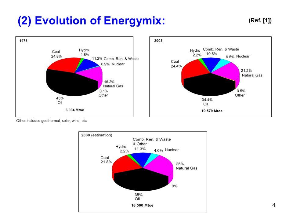 4 (2) Evolution of Energymix: (Ref. [1])