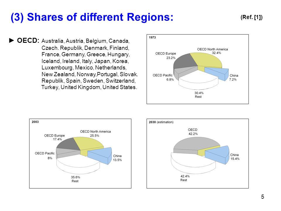 5 (3) Shares of different Regions: ► OECD: Australia, Austria, Belgium, Canada, Czech.