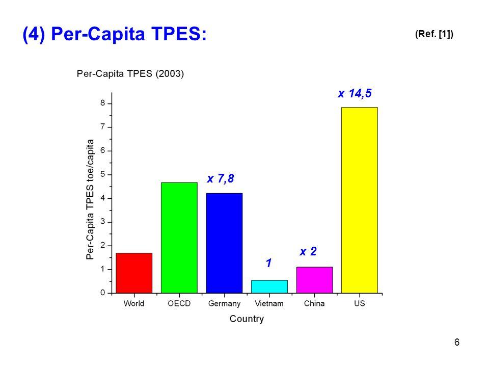 6 (4) Per-Capita TPES: (Ref. [1]) 1 x 7,8 x 2 x 14,5