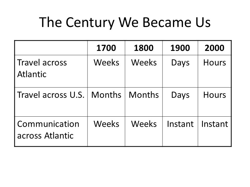 The Century We Became Us 1700180019002000 Travel across Atlantic Weeks DaysHours Travel across U.S.Months DaysHours Communication across Atlantic Weeks Instant