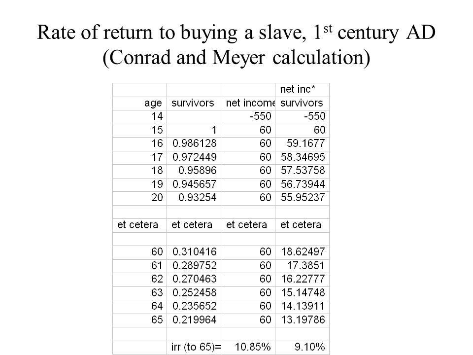 Rate of return to buying a slave, 1 st century AD (Conrad and Meyer calculation)