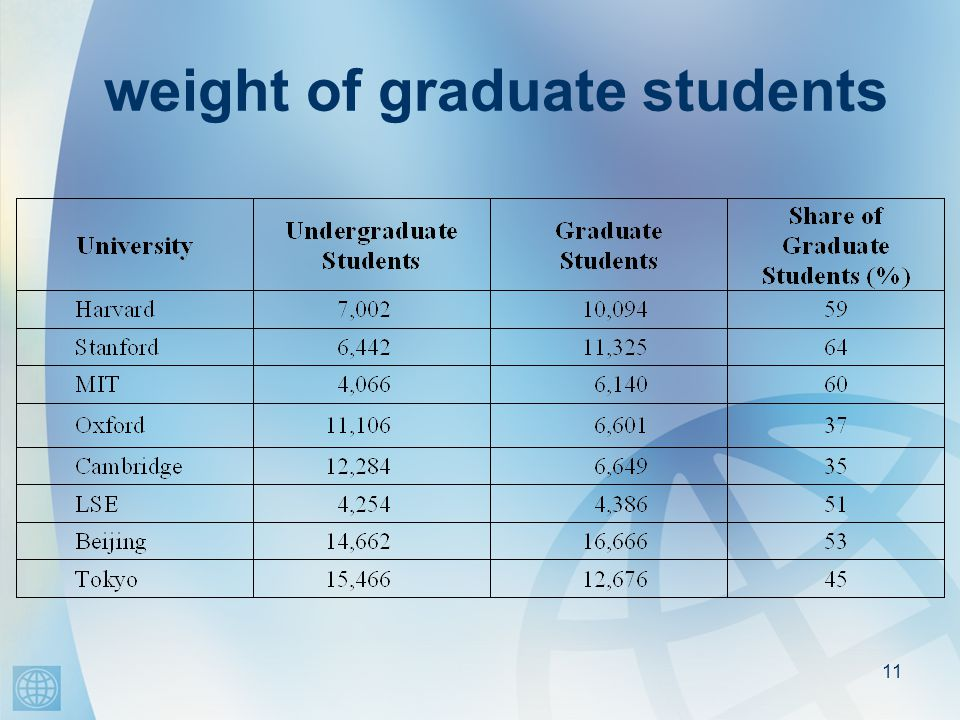 11 weight of graduate students