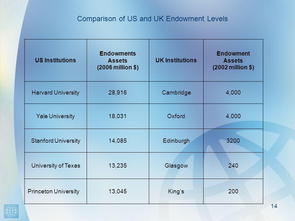 14 US Institutions Endowments Assets (2006 million $) UK Institutions Endowment Assets (2002 million $) Harvard University28,916Cambridge4,000 Yale University18,031Oxford4,000 Stanford University14,085Edinburgh3200 University of Texas13,235Glasgow240 Princeton University13,045King's200 Comparison of US and UK Endowment Levels