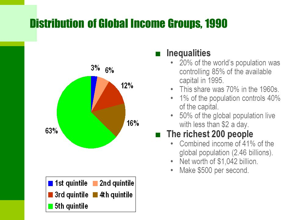 Distribution of Global Income Groups, 1990 ■ Inequalities 20% of the world's population was controlling 85% of the available capital in 1995. This sha