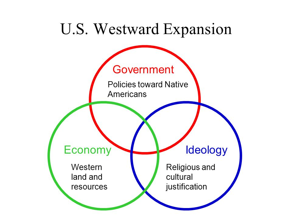 Government IdeologyEconomy Religious and cultural justification Western land and resources Policies toward Native Americans U.S.