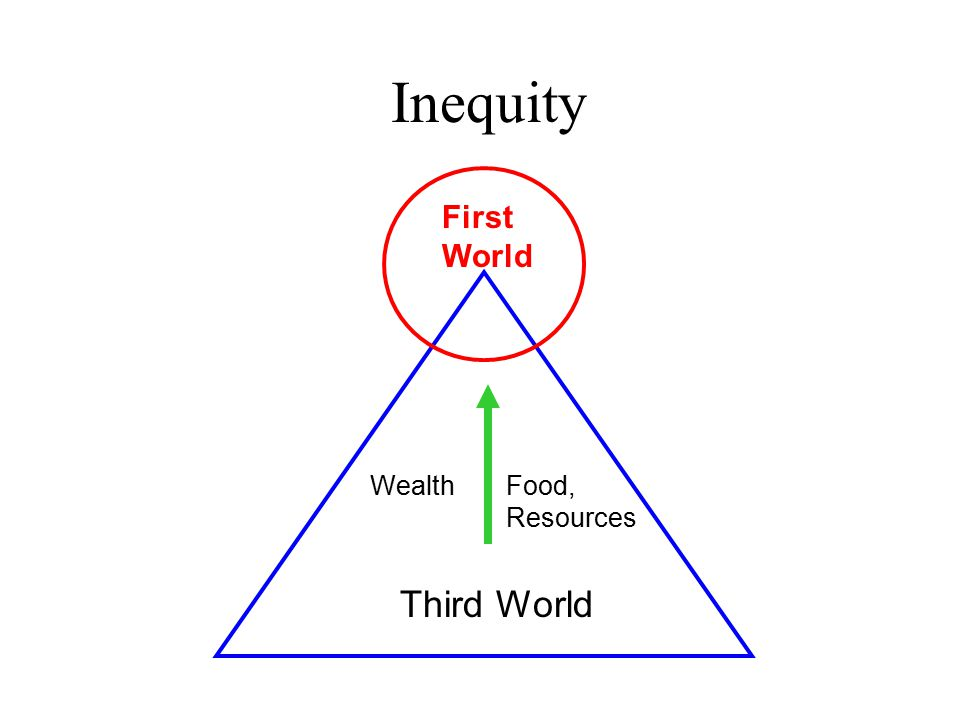 Inequity First World Third World WealthFood, Resources