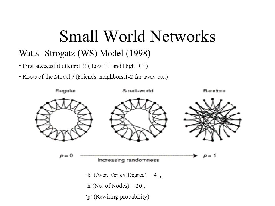 Small World Networks Watts -Strogatz (WS) Model (1998) (contd..)