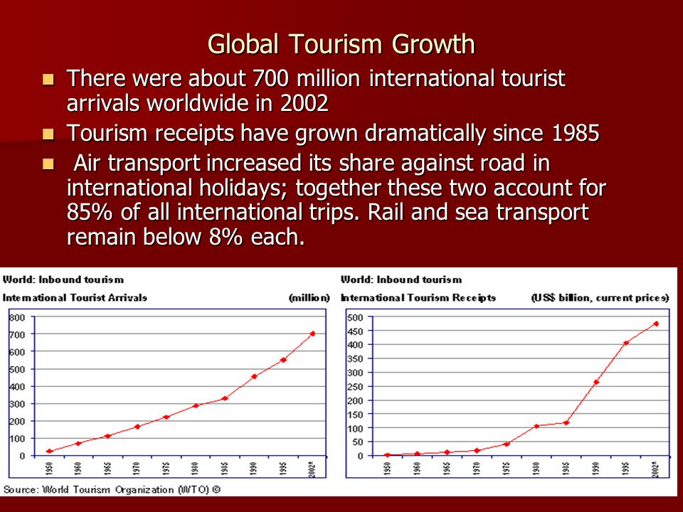 Global Tourism Growth There were about 700 million international tourist arrivals worldwide in 2002 There were about 700 million international tourist