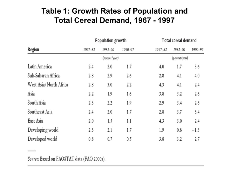 Table 1: Growth Rates of Population and Total Cereal Demand, 1967 - 1997