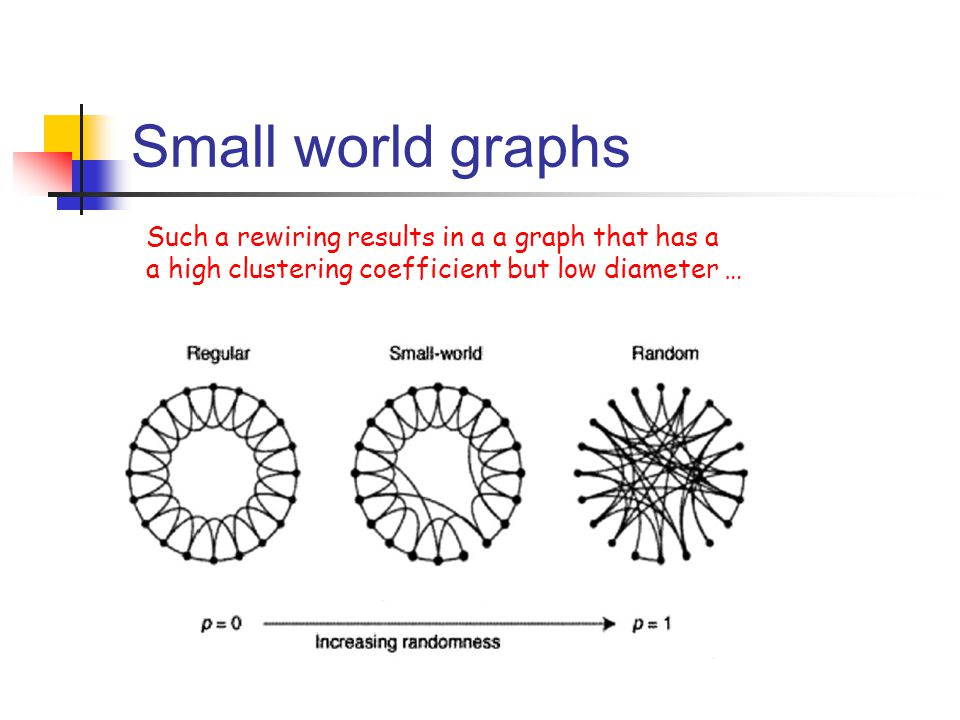 Small world graphs Such a rewiring results in a a graph that has a a high clustering coefficient but low diameter …