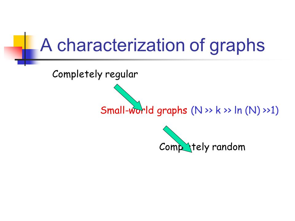 A characterization of graphs Completely regular Small-world graphs (N >> k >> ln (N) >>1) Completely random