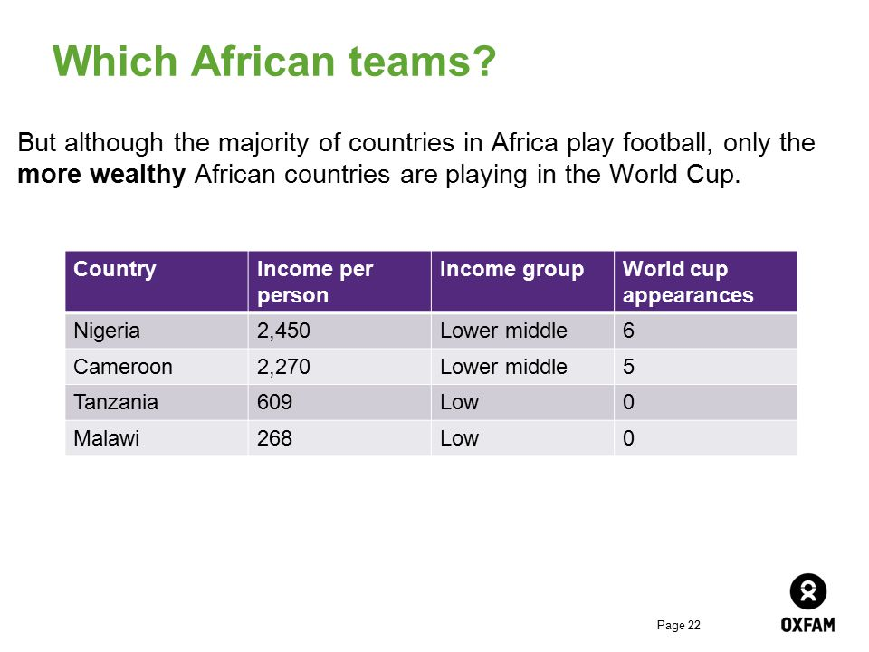 Page 22 Which African teams? But although the majority of countries in Africa play football, only the more wealthy African countries are playing in th