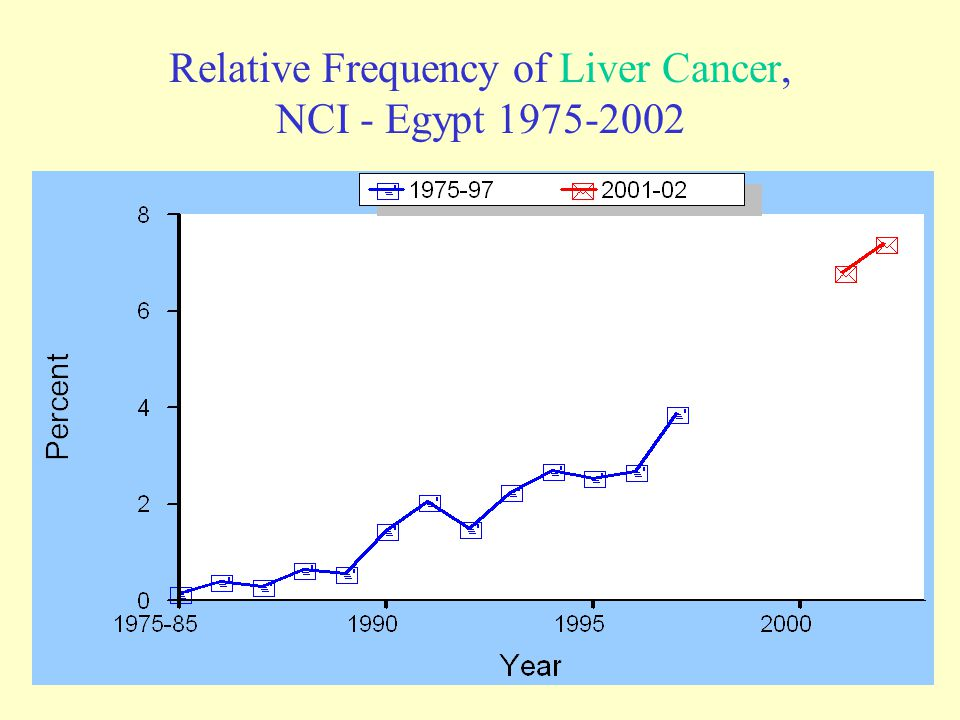 Relative Frequency of Liver Cancer, NCI - Egypt 1975-2002