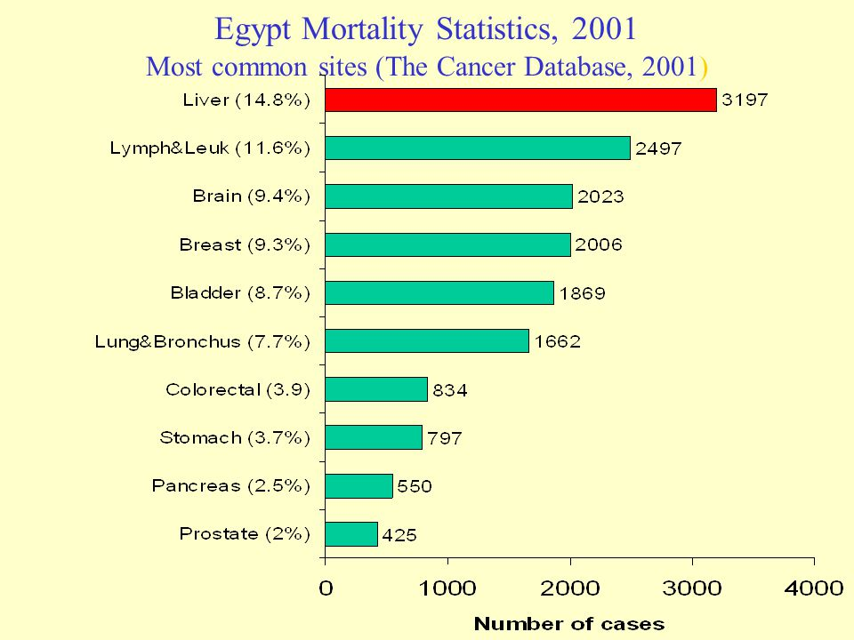 Egypt Mortality Statistics, 2001 Most common sites (The Cancer Database, 2001)