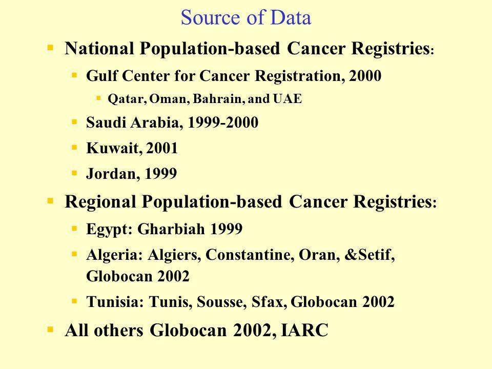 Source of Data  National Population-based Cancer Registries :  Gulf Center for Cancer Registration, 2000  Qatar, Oman, Bahrain, and UAE  Saudi Ara