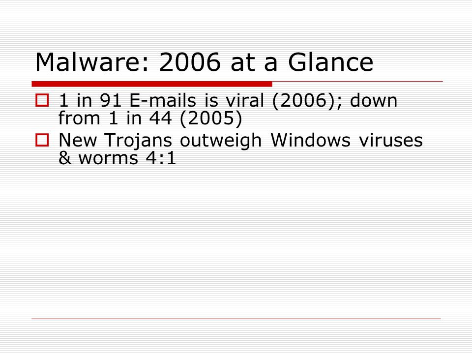 Malware: 2006 at a Glance  1 in 91 E-mails is viral (2006); down from 1 in 44 (2005)  New Trojans outweigh Windows viruses & worms 4:1