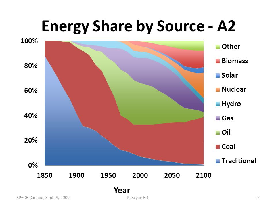 Energy Share by Source - A2 Year 17R. Bryan ErbSPACE Canada, Sept. 8, 2009