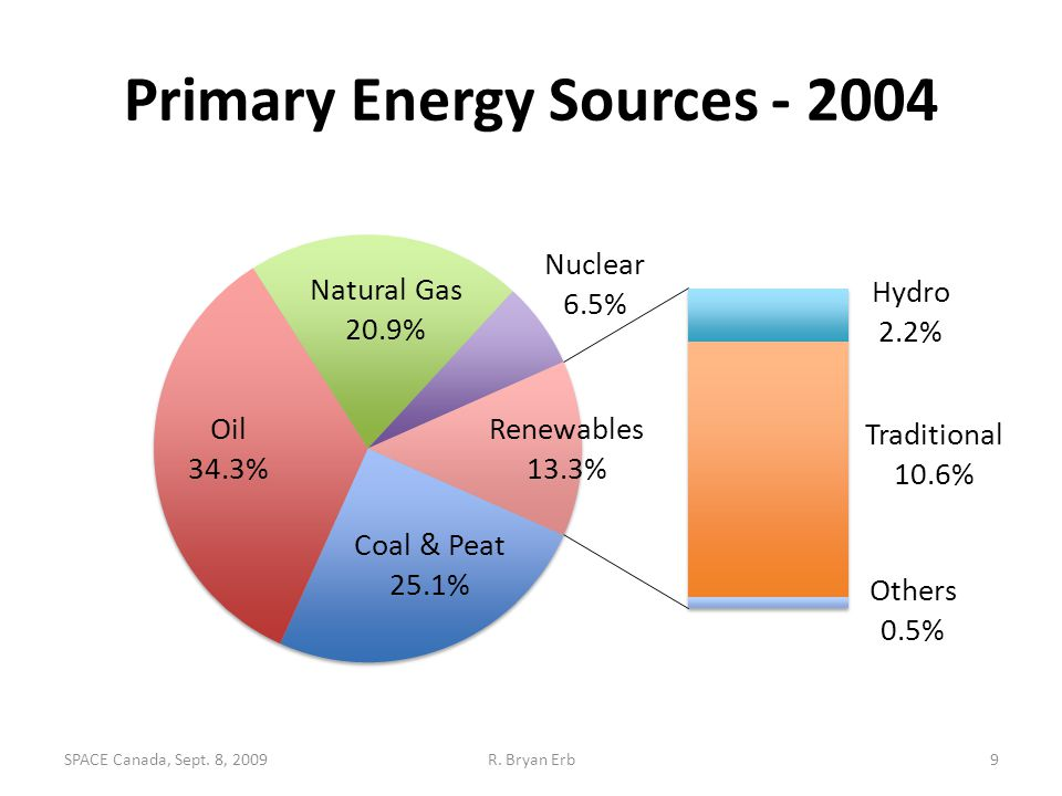 Primary Energy Sources - 2004 9R. Bryan ErbSPACE Canada, Sept. 8, 2009