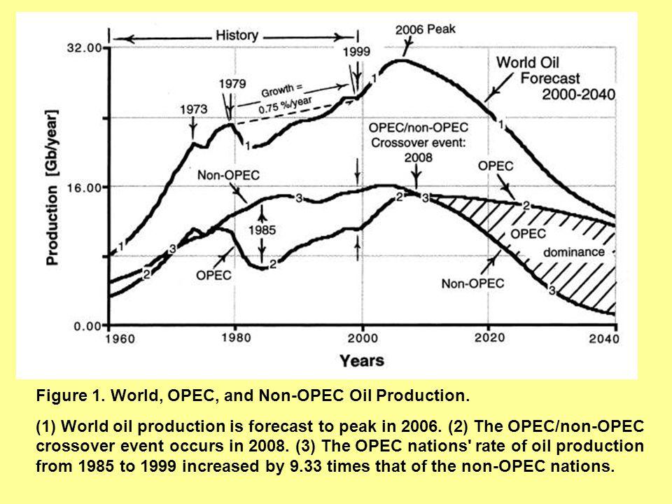 Figure 1.World, OPEC, and Non-OPEC Oil Production.