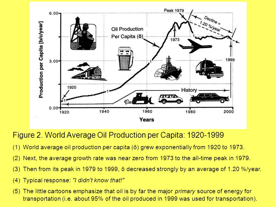 Figure 2. World Average Oil Production per Capita: 1920-1999 (1)World average oil production per capita (ô) grew exponentially from 1920 to 1973. (2)N