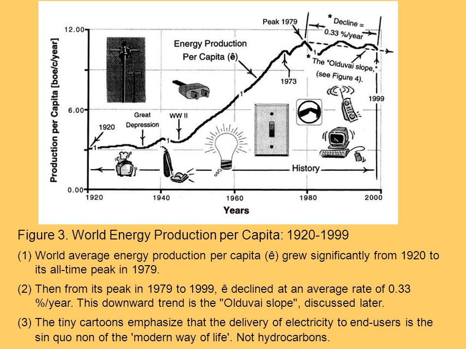 Figure 3. World Energy Production per Capita: 1920-1999 (1)World average energy production per capita (ê) grew significantly from 1920 to its all-time