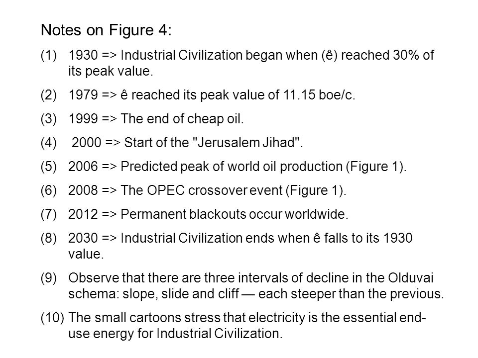 Notes on Figure 4: (1)1930 => Industrial Civilization began when (ê) reached 30% of its peak value. (2)1979 => ê reached its peak value of 11.15 boe/c