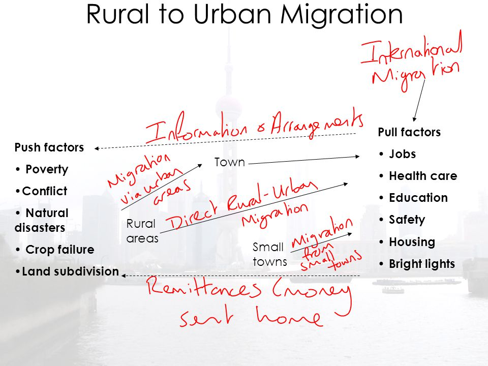 Rural to Urban Migration Push factors Poverty Conflict Natural disasters Crop failure Land subdivision Pull factors Jobs Health care Education Safety