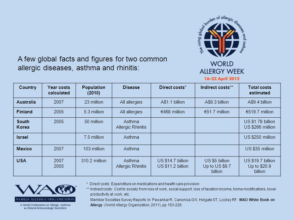 A few global facts and figures for two common allergic diseases, asthma and rhinitis: * Direct costs: Expenditure on medications and health care provi
