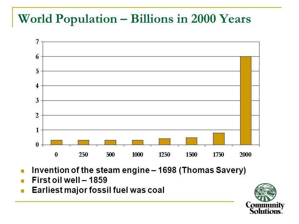 World Population – Billions in 2000 Years Invention of the steam engine – 1698 (Thomas Savery) First oil well – 1859 Earliest major fossil fuel was co