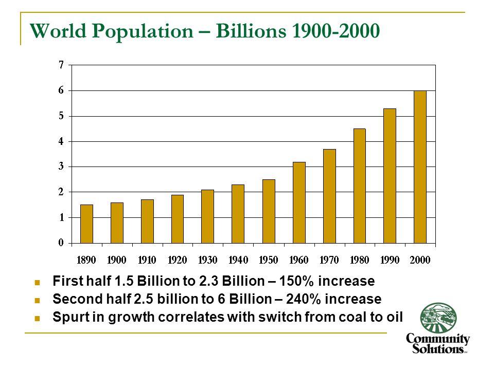 World Population – Billions 1900-2000 First half 1.5 Billion to 2.3 Billion – 150% increase Second half 2.5 billion to 6 Billion – 240% increase Spurt
