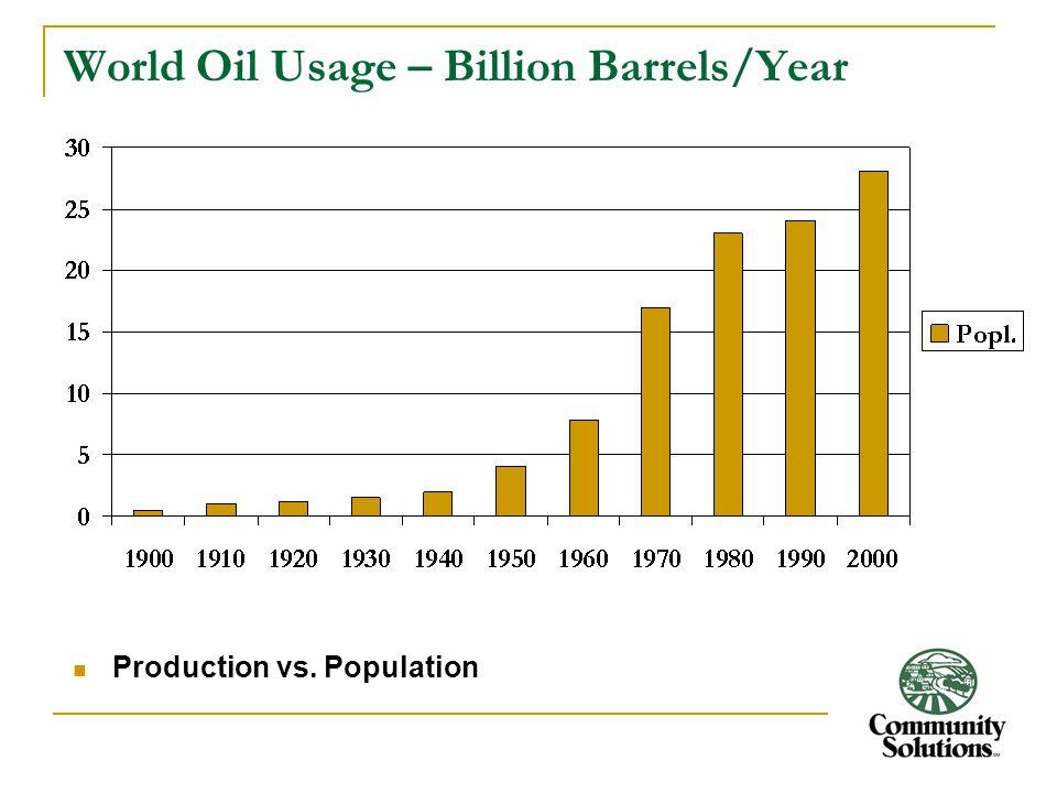 World Oil Usage – Billion Barrels/Year Production vs. Population
