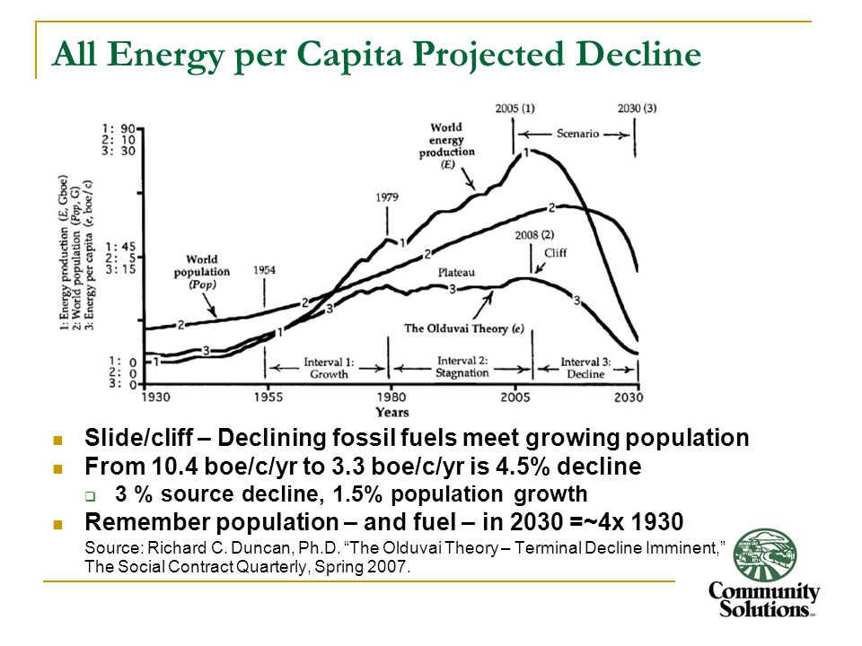 All Energy per Capita Projected Decline Slide/cliff – Declining fossil fuels meet growing population From 10.4 boe/c/yr to 3.3 boe/c/yr is 4.5% declin