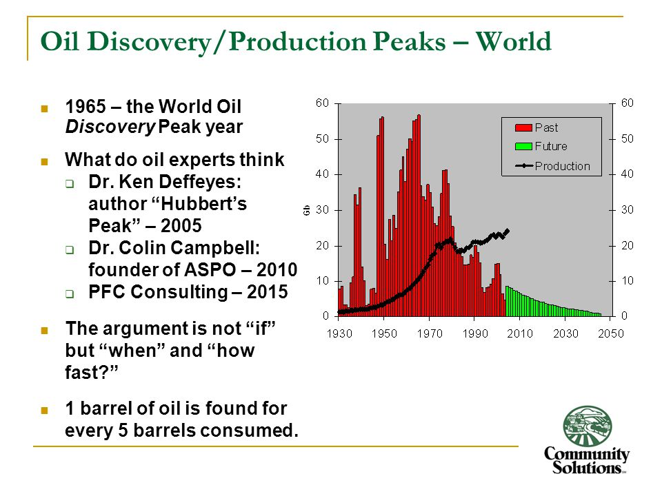 """Oil Discovery/Production Peaks – World 1965 – the World Oil Discovery Peak year What do oil experts think  Dr. Ken Deffeyes: author """"Hubbert's Peak"""""""