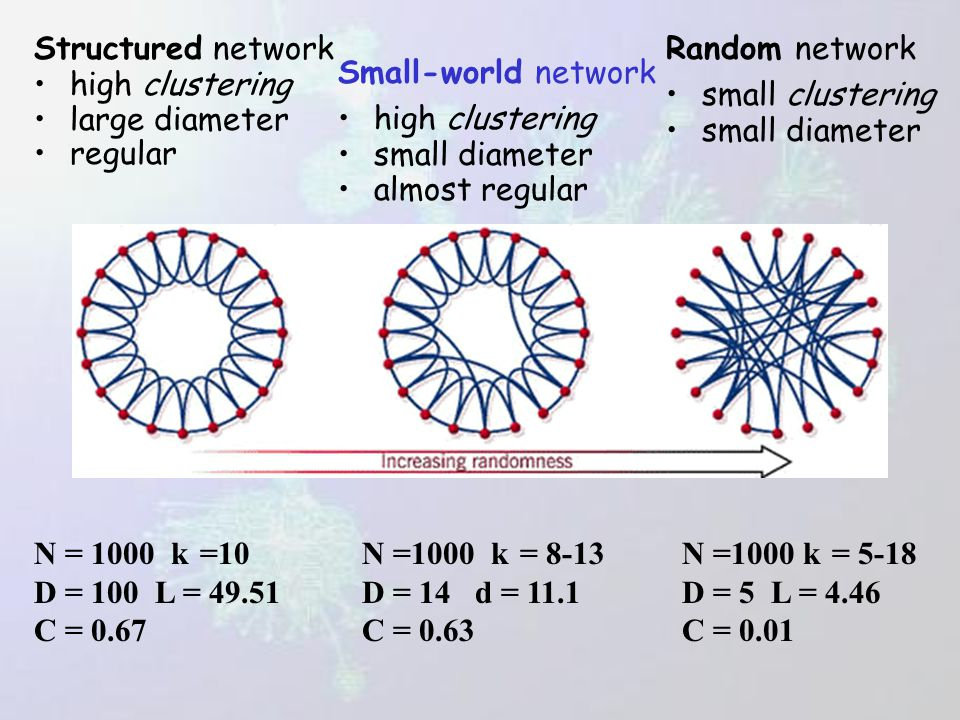Real life networks are clustered, large C, but have small average distance L. Duncan J. Watts & Steven H. Strogatz, Nature 393, 440-442 (1998) LL rand