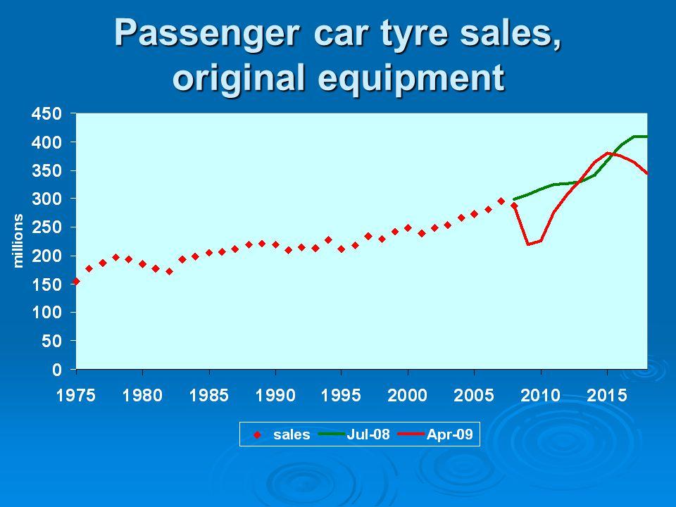 Passenger car tyre sales, original equipment