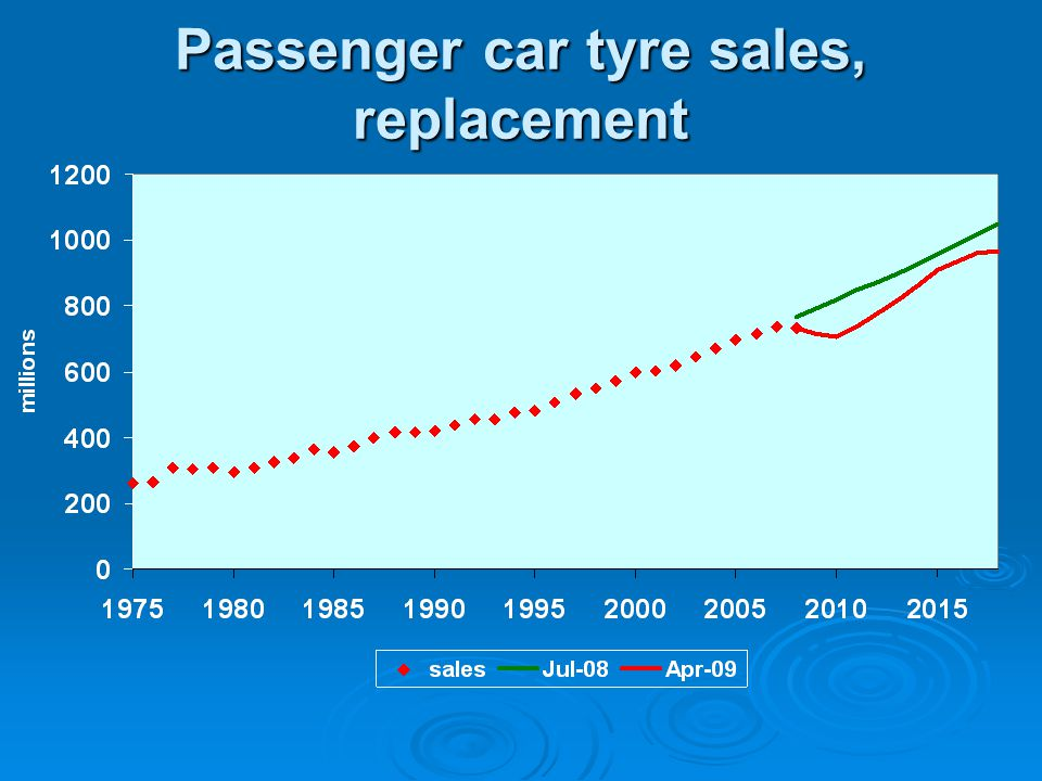 Passenger car tyre sales, replacement