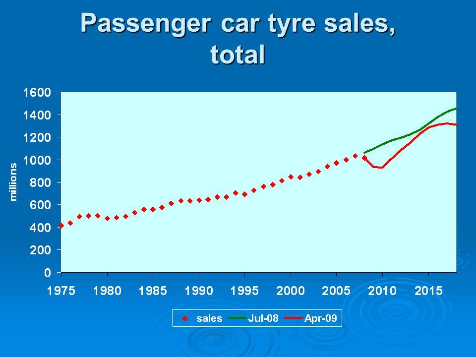 Passenger car tyre sales, total