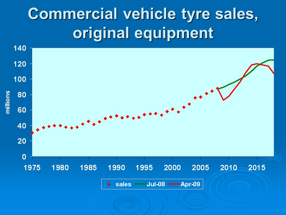 Commercial vehicle tyre sales, original equipment