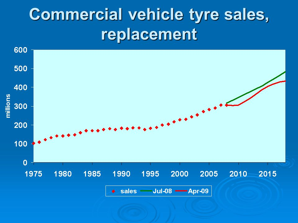 Commercial vehicle tyre sales, replacement