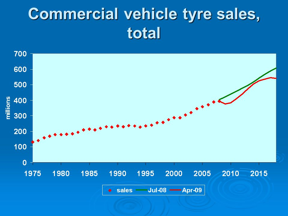 Commercial vehicle tyre sales, total