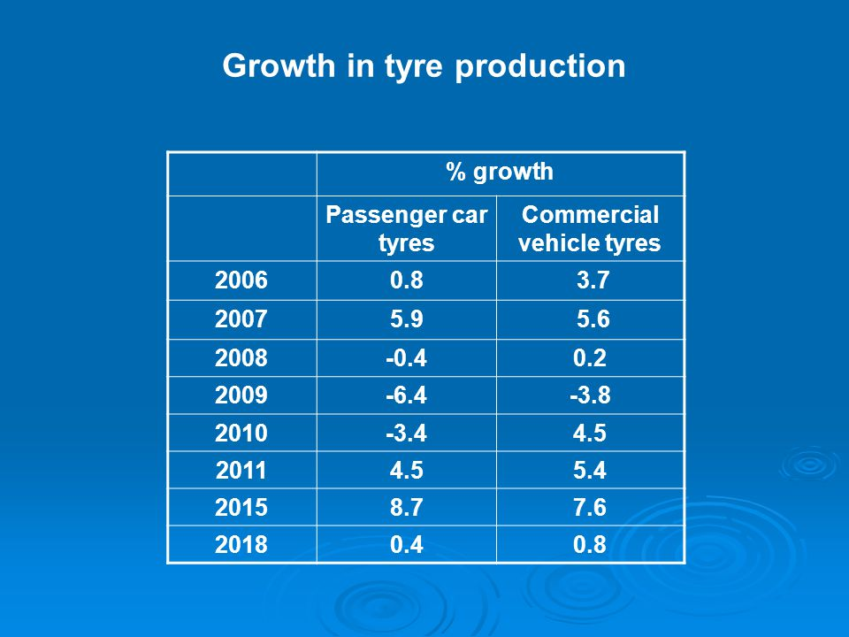 Growth in tyre production % growth Passenger car tyres Commercial vehicle tyres 20060.8 3.7 20075.9 5.6 2008-0.40.2 2009-6.4-3.8 2010-3.44.5 20114.55.4 20158.77.6 20180.40.8