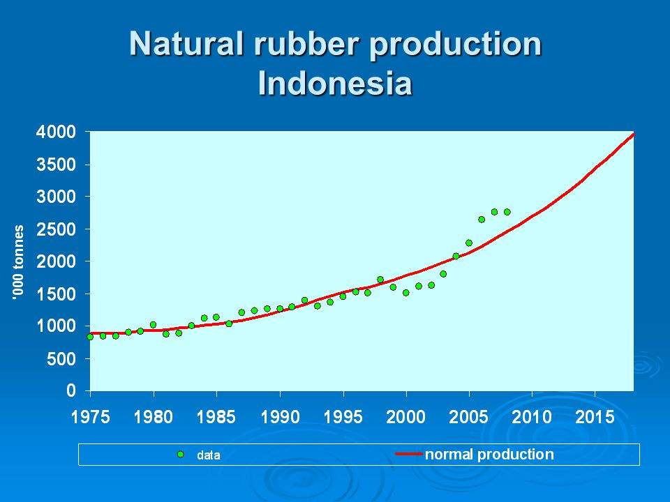 Natural rubber production Indonesia