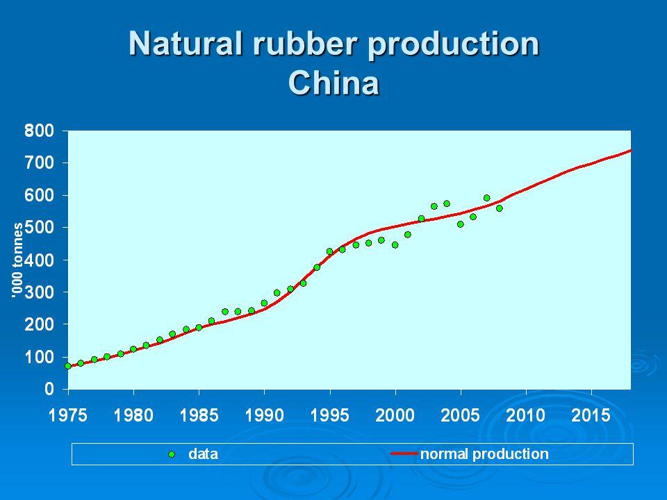 Natural rubber production China