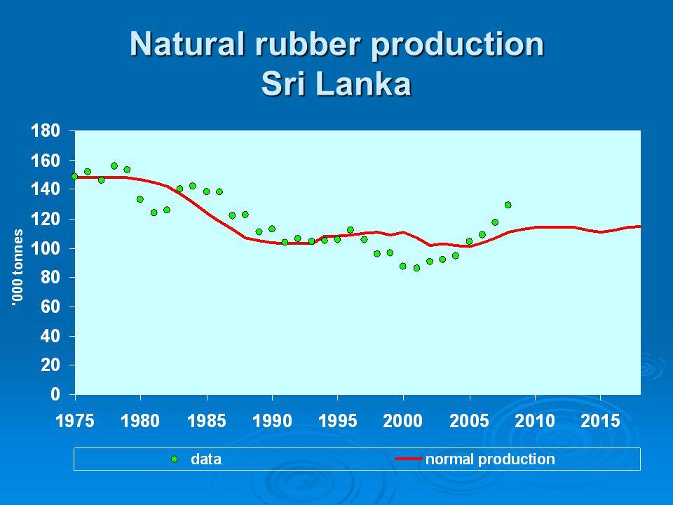 Natural rubber production Sri Lanka