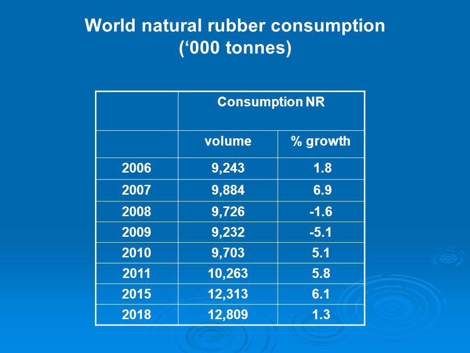 World natural rubber consumption ('000 tonnes) Consumption NR volume% growth 20069,243 1.8 20079,884 6.9 20089,726-1.6 20099,232-5.1 20109,7035.1 201110,2635.8 201512,3136.1 201812,8091.3
