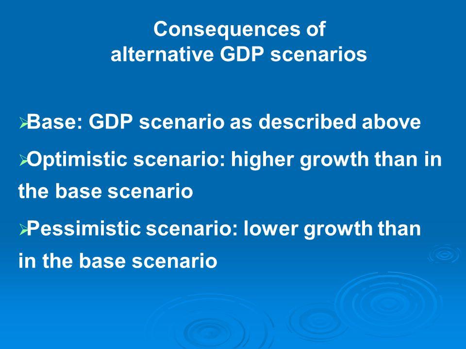 Consequences of alternative GDP scenarios   Base: GDP scenario as described above   Optimistic scenario: higher growth than in the base scenario   Pessimistic scenario: lower growth than in the base scenario