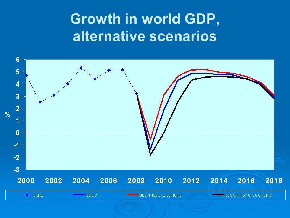 Growth in world GDP, alternative scenarios